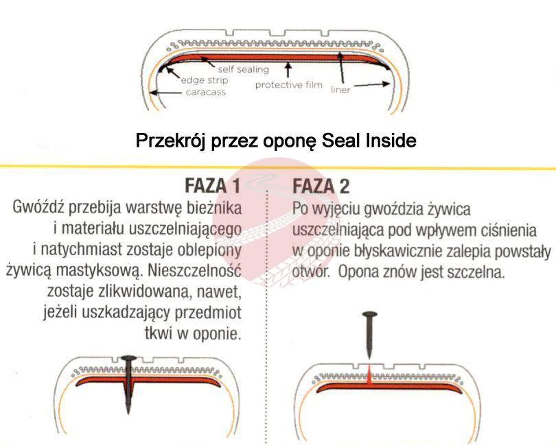 Seal Inside - patent Pirelli na samouszczelniającą się oponę